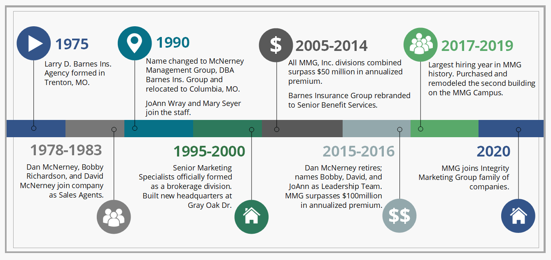SMS senior marketing specialists medicare FMO timeline